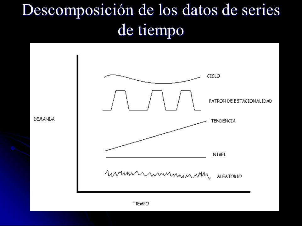 A t = D t + ( 1 - ) F t Para el periodo t+1, tenemos: A 8 = 0.1 (10)+ (1–0.1) 15 A 8 = 14.5