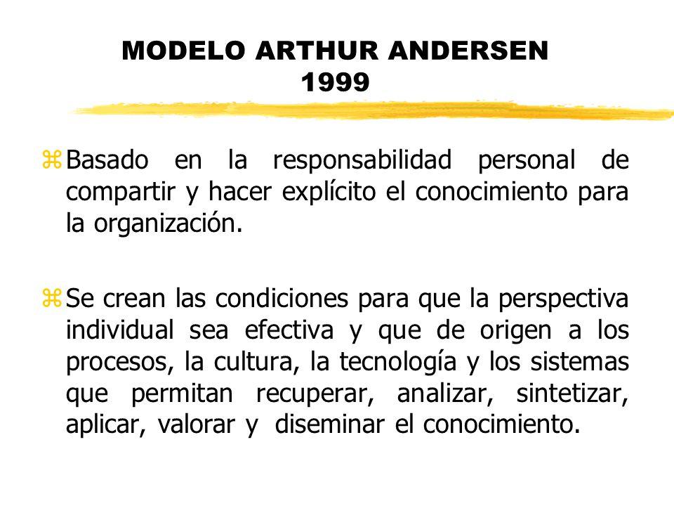 MODELO ARTHUR ANDERSEN 1999 zBasado en la responsabilidad personal de compartir y hacer explícito el conocimiento para la organización. zSe crean las