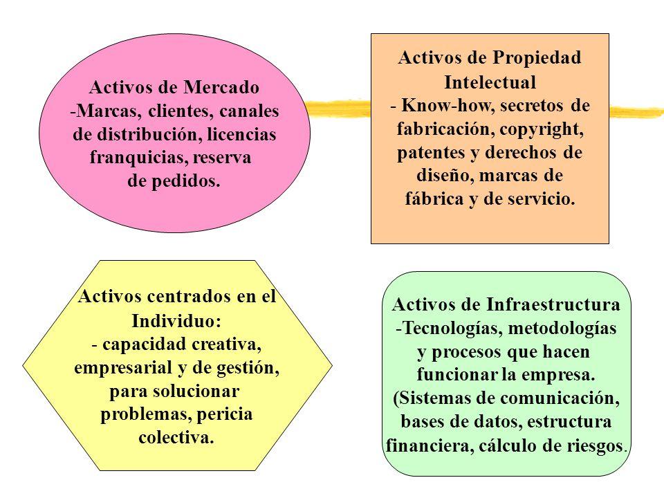 Activos de Mercado -Marcas, clientes, canales de distribución, licencias franquicias, reserva de pedidos. Activos de Propiedad Intelectual - Know-how,