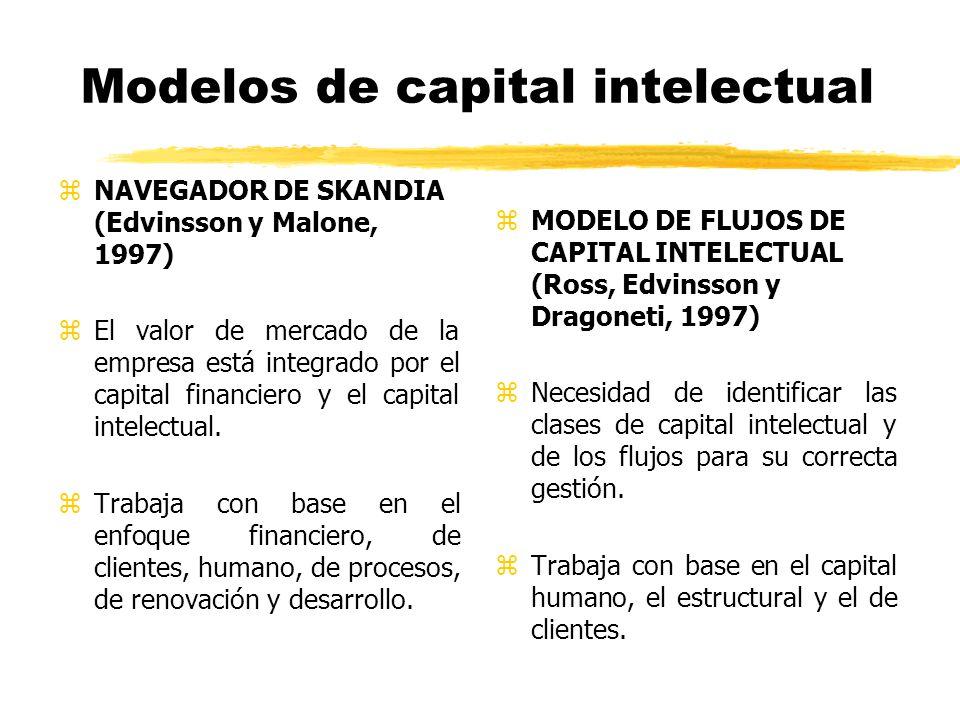Modelos de capital intelectual zNAVEGADOR DE SKANDIA (Edvinsson y Malone, 1997) zEl valor de mercado de la empresa está integrado por el capital finan