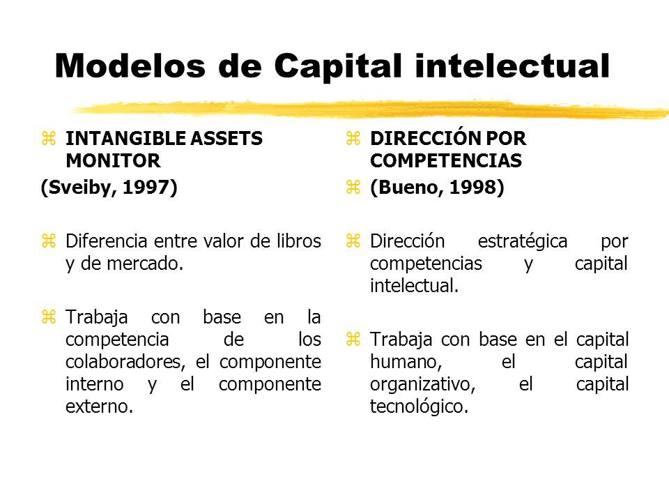 Modelos de Capital intelectual zINTANGIBLE ASSETS MONITOR (Sveiby, 1997) zDiferencia entre valor de libros y de mercado. zTrabaja con base en la compe