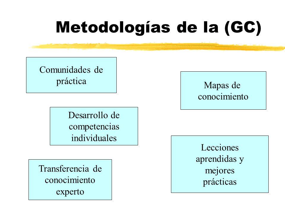 Metodologías de la (GC) Comunidades de práctica Mapas de conocimiento Desarrollo de competencias individuales Lecciones aprendidas y mejores prácticas