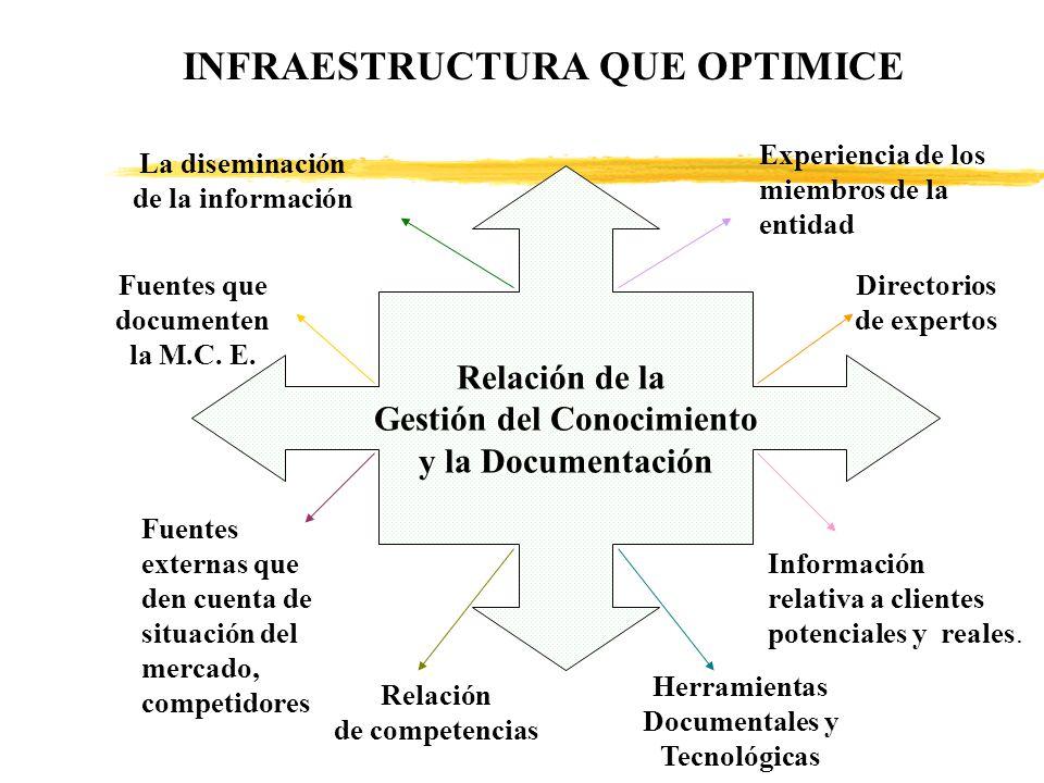 Relación de la Gestión del Conocimiento y la Documentación INFRAESTRUCTURA QUE OPTIMICE La diseminación de la información Experiencia de los miembros