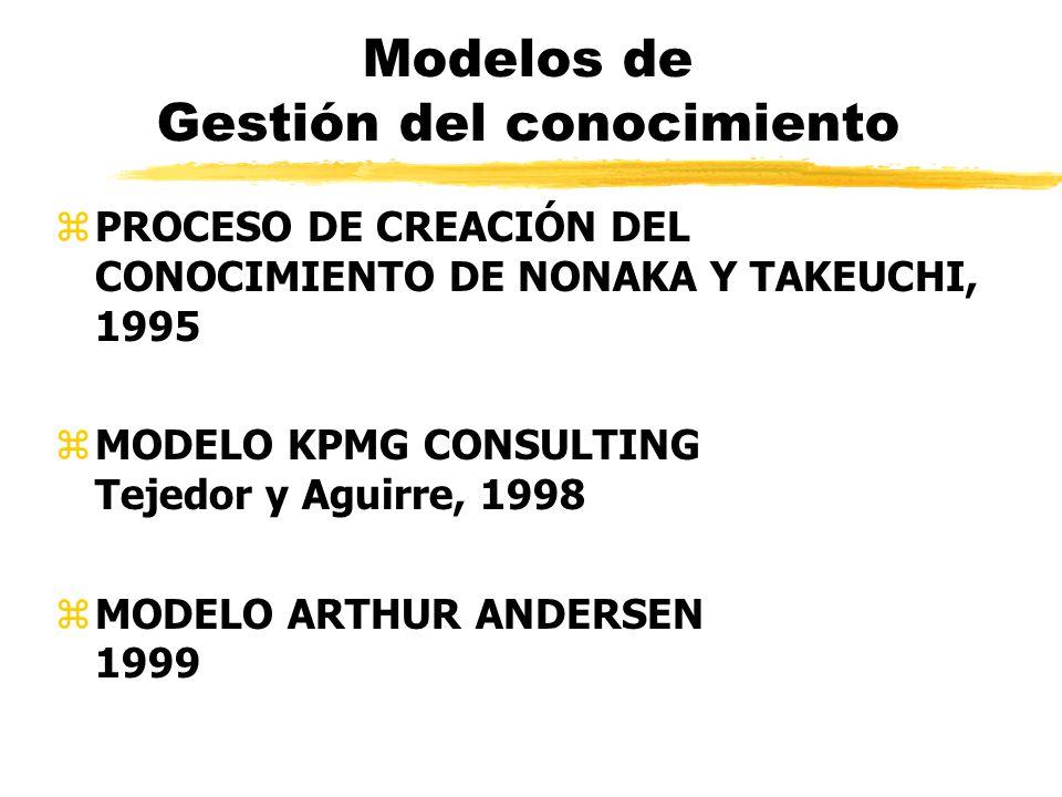 Modelos de Gestión del conocimiento zPROCESO DE CREACIÓN DEL CONOCIMIENTO DE NONAKA Y TAKEUCHI, 1995 zMODELO KPMG CONSULTING Tejedor y Aguirre, 1998 z