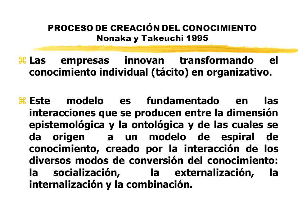 PROCESO DE CREACIÓN DEL CONOCIMIENTO Nonaka y Takeuchi 1995 zLas empresas innovan transformando el conocimiento individual (tácito) en organizativo. z