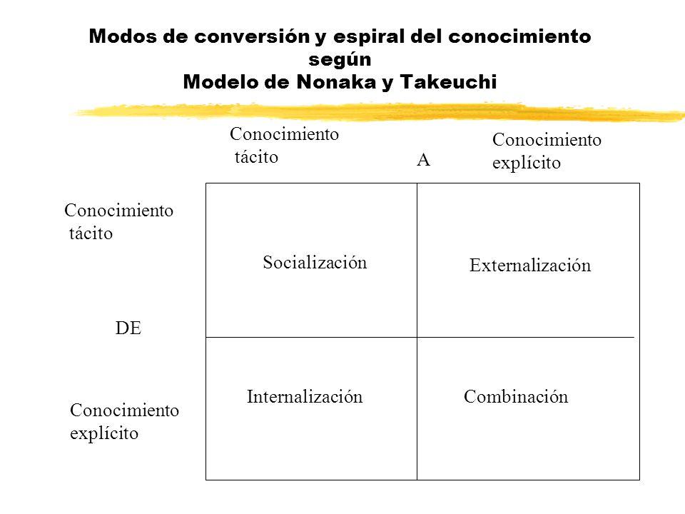 Modos de conversión y espiral del conocimiento según Modelo de Nonaka y Takeuchi Conocimiento tácito DE Conocimiento explícito Conocimiento tácito A C