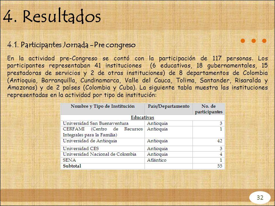 4. Resultados 4.1. Participantes Jornada -Pre congreso En la actividad pre-Congreso se contó con la participación de 117 personas. Los participantes r