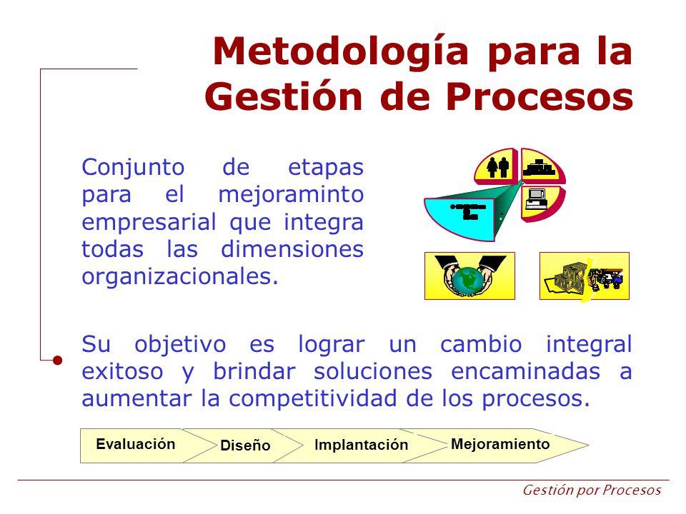 Gestión por Procesos Metodología para la Gestión de Procesos Su objetivo es lograr un cambio integral exitoso y brindar soluciones encaminadas a aumen