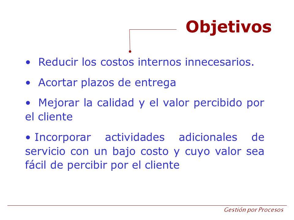 Gestión por Procesos Objetivos Reducir los costos internos innecesarios. Acortar plazos de entrega Mejorar la calidad y el valor percibido por el clie