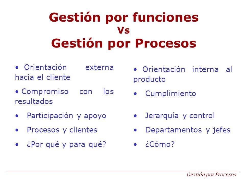 Gestión por Procesos Gestión por funciones Vs Gestión por Procesos Orientación externa hacia el cliente Compromiso con los resultados Participación y