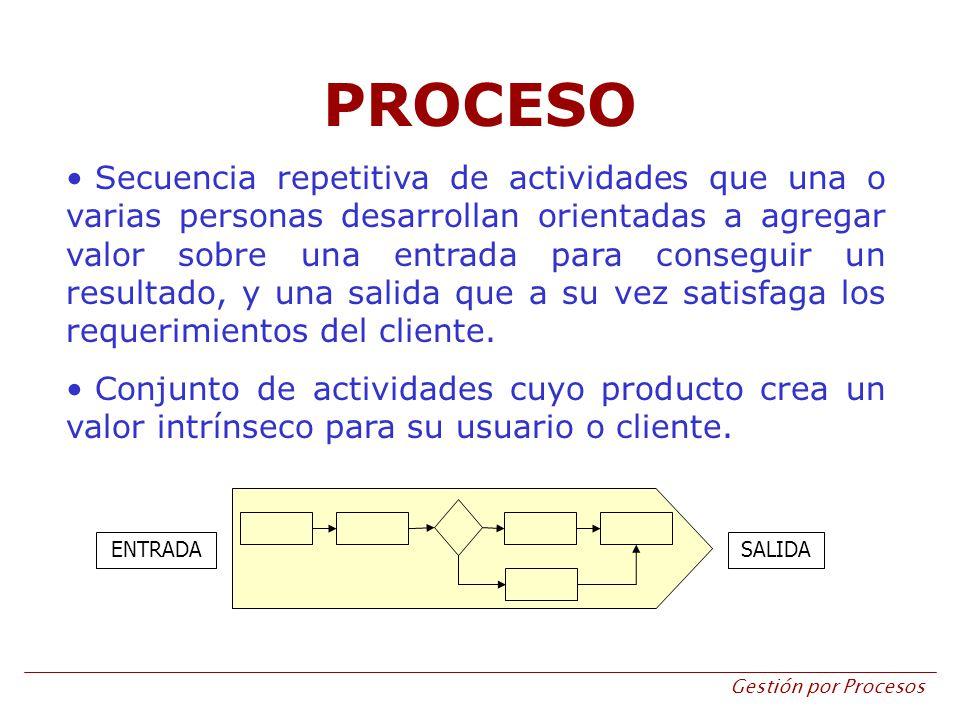 Gestión por Procesos PROCESO Secuencia repetitiva de actividades que una o varias personas desarrollan orientadas a agregar valor sobre una entrada pa