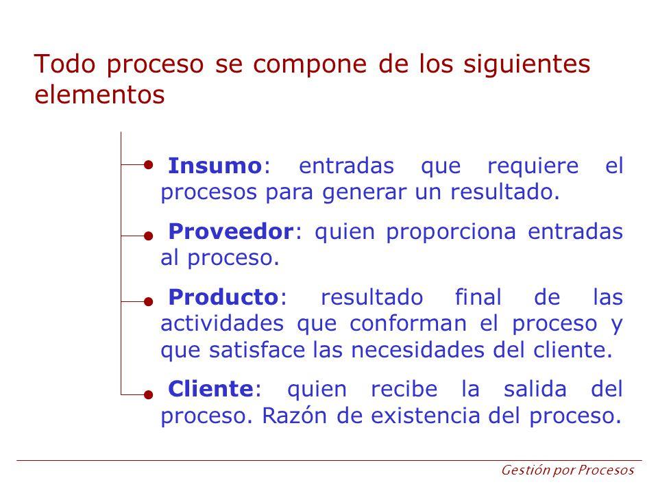 Gestión por Procesos Todo proceso se compone de los siguientes elementos Insumo: entradas que requiere el procesos para generar un resultado. Proveedo