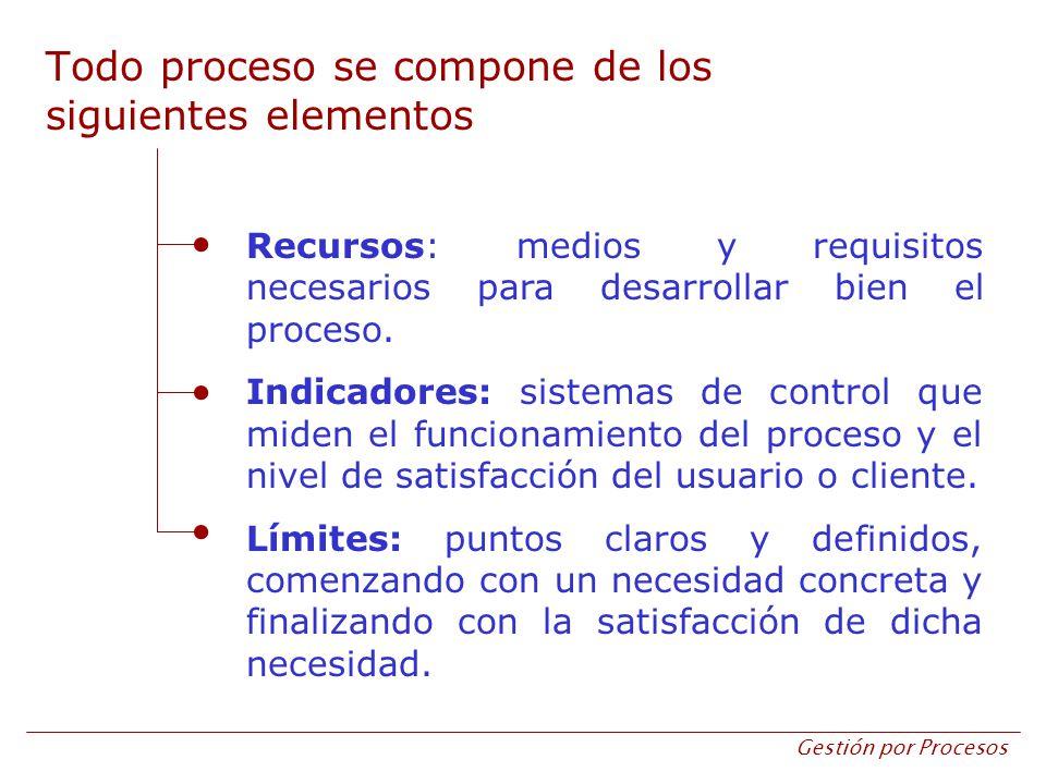 Gestión por Procesos Recursos: medios y requisitos necesarios para desarrollar bien el proceso. Indicadores: sistemas de control que miden el funciona