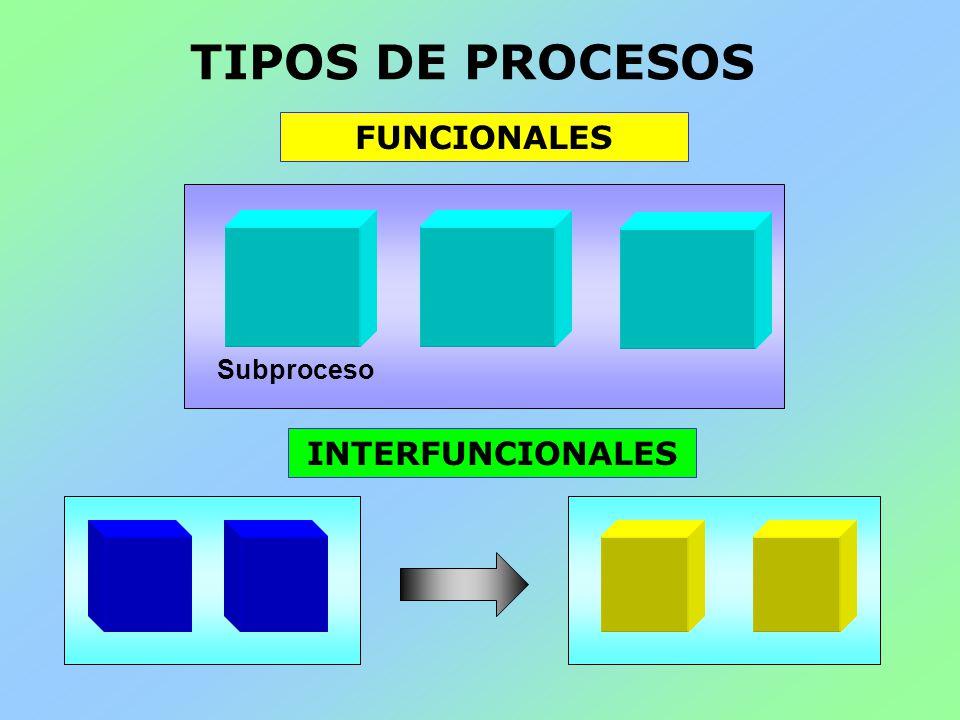 TIPOS DE PROCESOS FUNCIONALES INTERFUNCIONALES Subproceso
