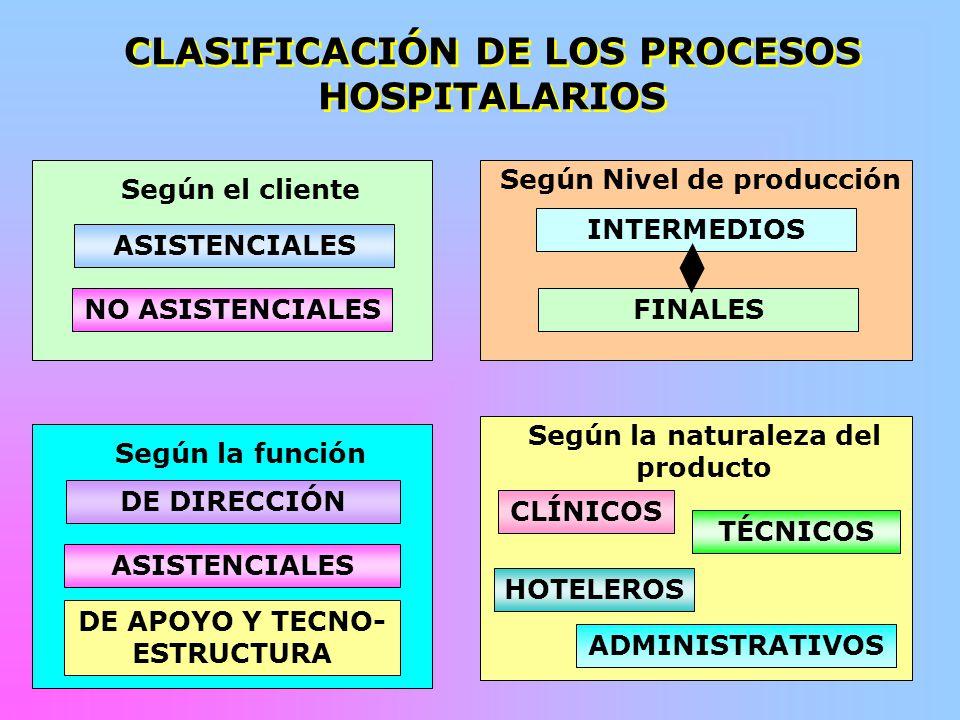 CLASIFICACIÓN DE LOS PROCESOS HOSPITALARIOS Según Nivel de producción INTERMEDIOS FINALES Según el cliente ASISTENCIALES NO ASISTENCIALES Según la fun