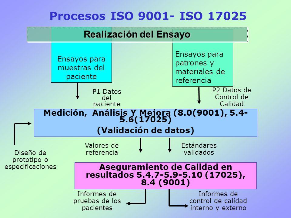 Ensayos para muestras del paciente Ensayos para patrones y materiales de referencia Realización del Ensayo Medición, Análisis Y Mejora (8.0(9001), 5.4- 5.6(17025) (Validación de datos) Aseguramiento de Calidad en resultados 5.4.7-5.9-5.10 (17025), 8.4 (9001) P1 Datos del paciente P2 Datos de Control de Calidad Diseño de prototipo o especificaciones Valores de referencia Estándares validados Informes de pruebas de los pacientes Informes de control de calidad interno y externo Procesos ISO 9001- ISO 17025
