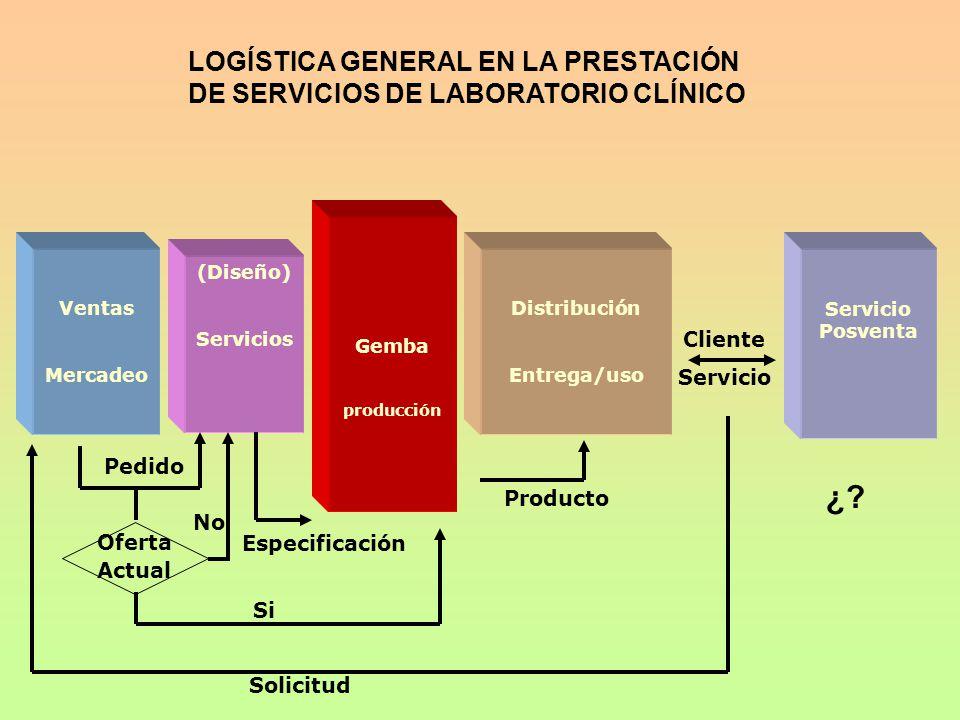 Ventas Mercadeo (Diseño) Servicios Distribución Entrega/uso Servicio Posventa Gemba producción Cliente Servicio Producto Especificación Pedido Solicit