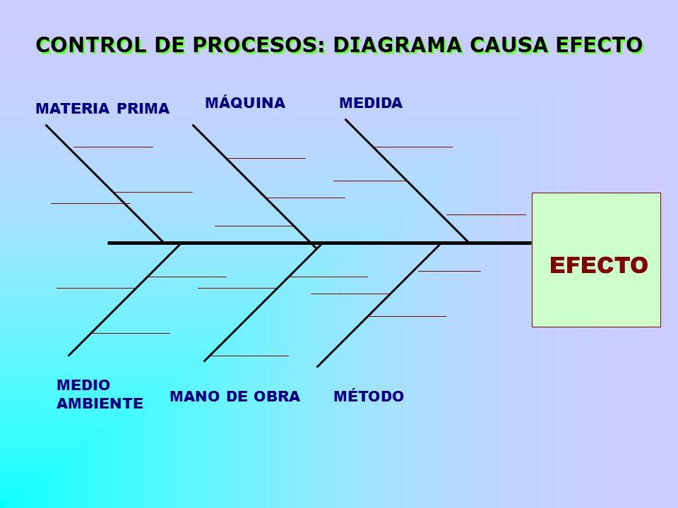 CONTROL DE PROCESOS: DIAGRAMA CAUSA EFECTO MATERIA PRIMA MÁQUINA MEDIDA MEDIO AMBIENTE MANO DE OBRAMÉTODO EFECTO
