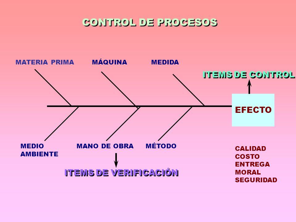 CONTROL DE PROCESOS EFECTO MATERIA PRIMAMÁQUINAMEDIDA MEDIO AMBIENTE MANO DE OBRAMÉTODO CALIDAD COSTO ENTREGA MORAL SEGURIDAD ITEMS DE CONTROL ITEMS DE VERIFICACIÓN