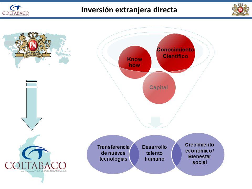 Inversión extranjera directa Capital Know how Conocimiento Científico Transferencia de nuevas tecnologías Desarrollo talento humano Crecimiento económ