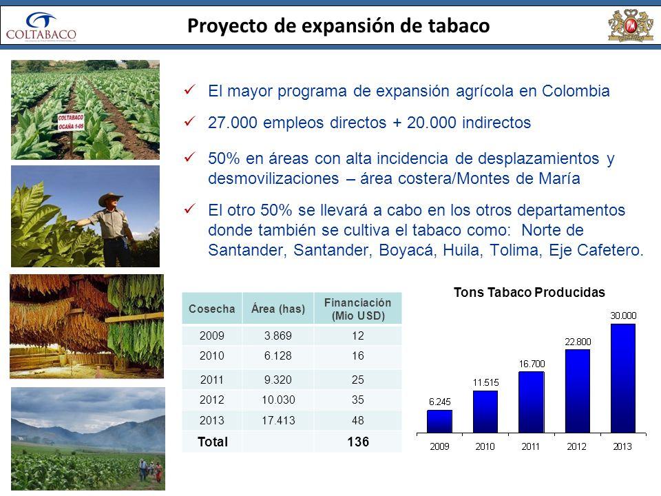 Proyecto de expansión de tabaco El mayor programa de expansión agrícola en Colombia 27.000 empleos directos + 20.000 indirectos 50% en áreas con alta