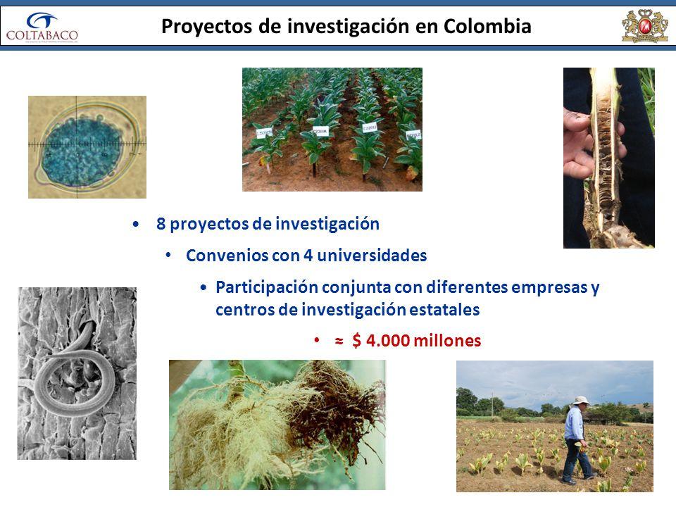 Proyectos de investigación en Colombia 8 proyectos de investigación Convenios con 4 universidades Participación conjunta con diferentes empresas y cen