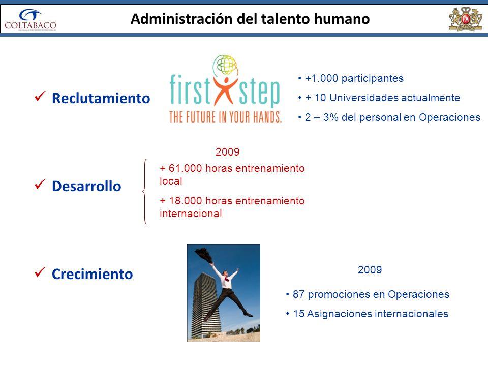 Administración del talento humano Reclutamiento Desarrollo Crecimiento 2009 + 61.000 horas entrenamiento local + 18.000 horas entrenamiento internacio