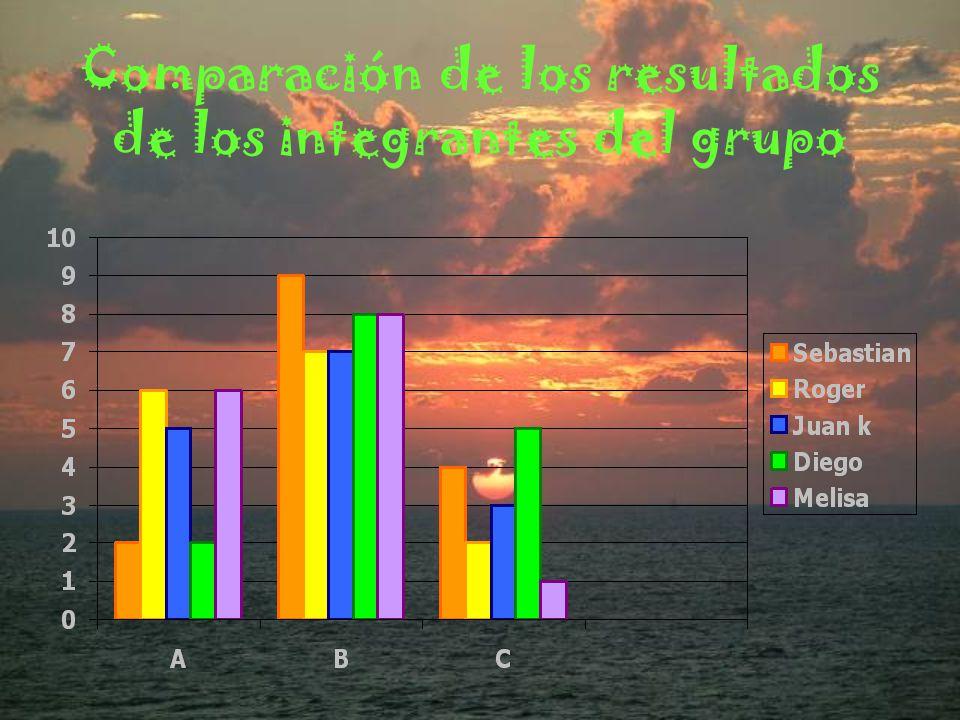 Comparación de los resultados de los integrantes del grupo