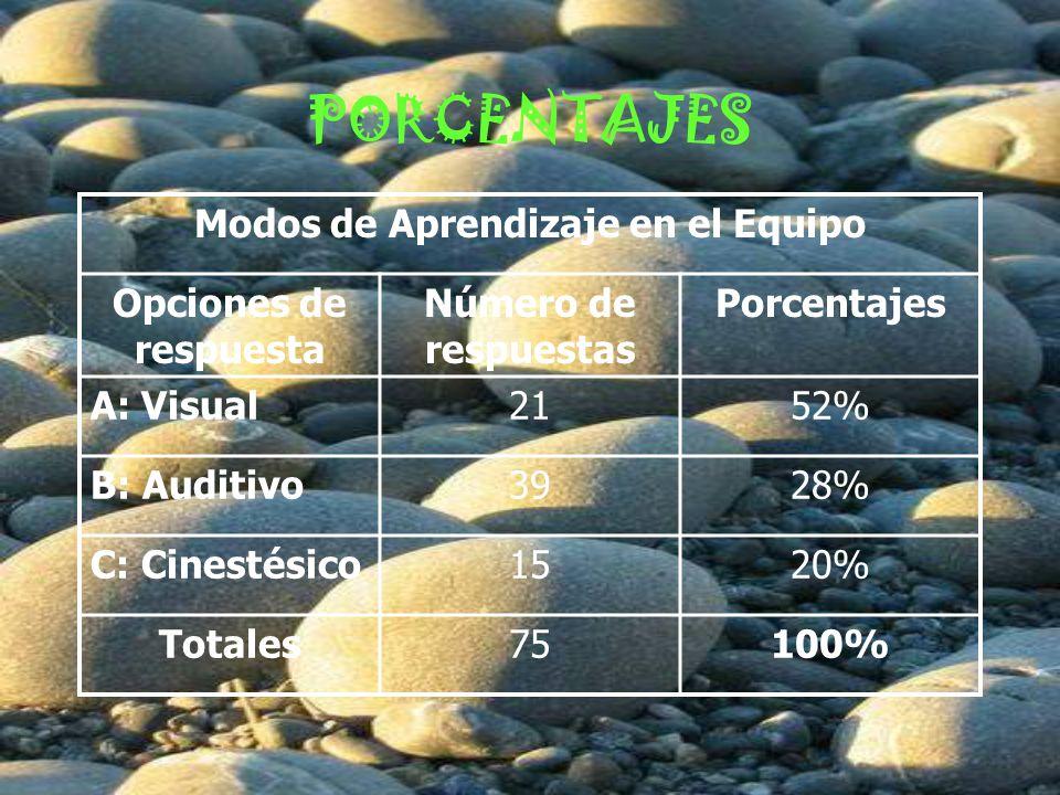 PORCENTAJES Modos de Aprendizaje en el Equipo Opciones de respuesta Número de respuestas Porcentajes A: Visual2152% B: Auditivo3928% C: Cinestésico1520% Totales75100%