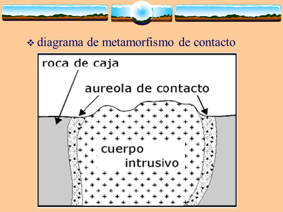 diagrama de metamorfismo de contacto