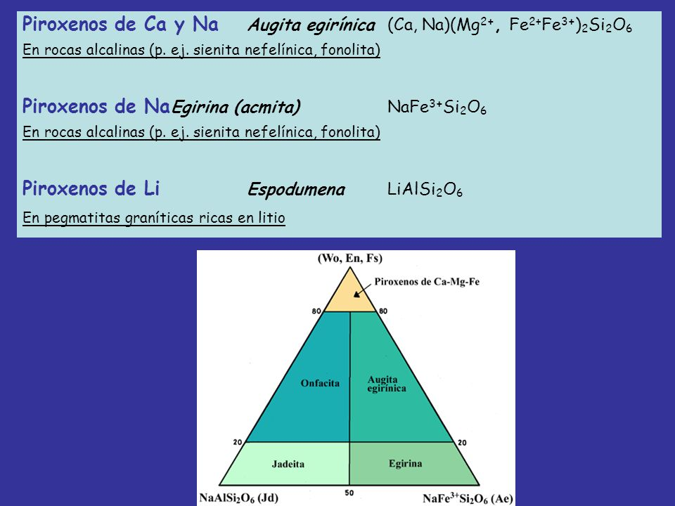 Piroxenos de Ca y Na Augita egirínica (Ca, Na)(Mg 2+, Fe 2+ Fe 3+ ) 2 Si 2 O 6 En rocas alcalinas (p. ej. sienita nefelínica, fonolita) Piroxenos de N
