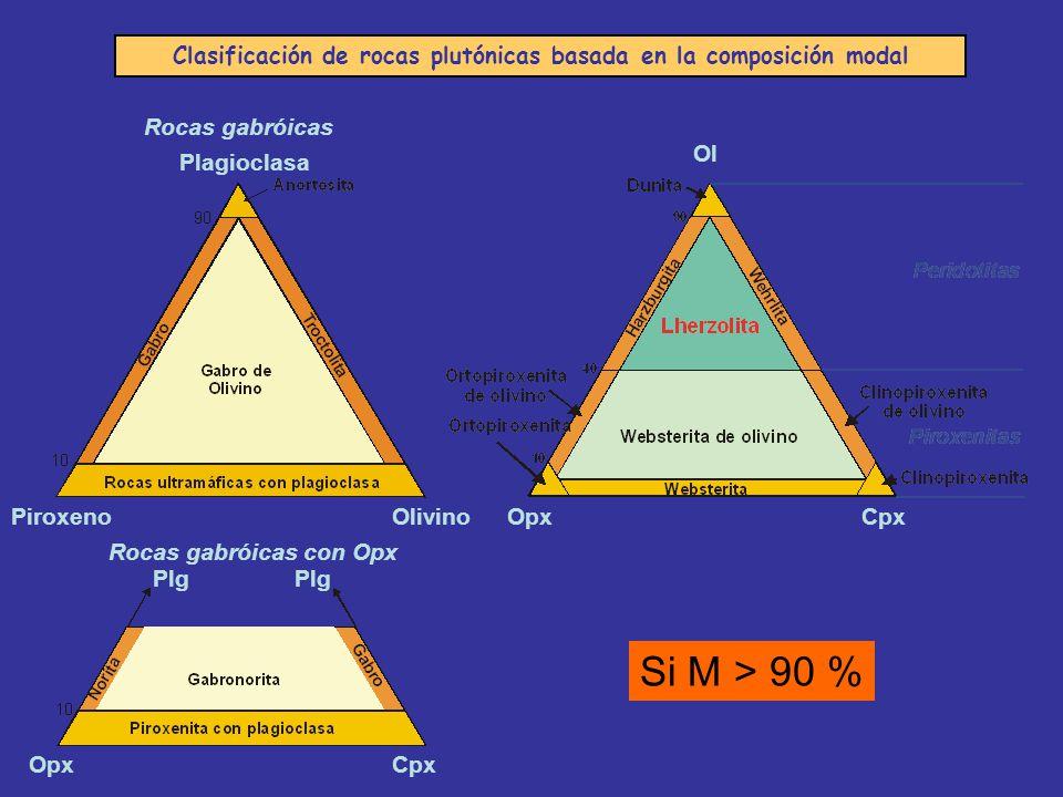 Clasificación de rocas plutónicas basada en la composición modal Rocas gabróicas Plagioclasa OlivinoPiroxeno Rocas ultramáficas OpxCpx Ol Si M > 90 %