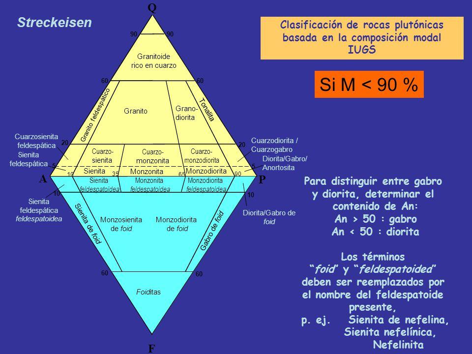 Clasificación de rocas plutónicas basada en la composición modal IUGS Recalcular al 100% los tres minerales restantes: Q, A, P (Ternario superior) A,