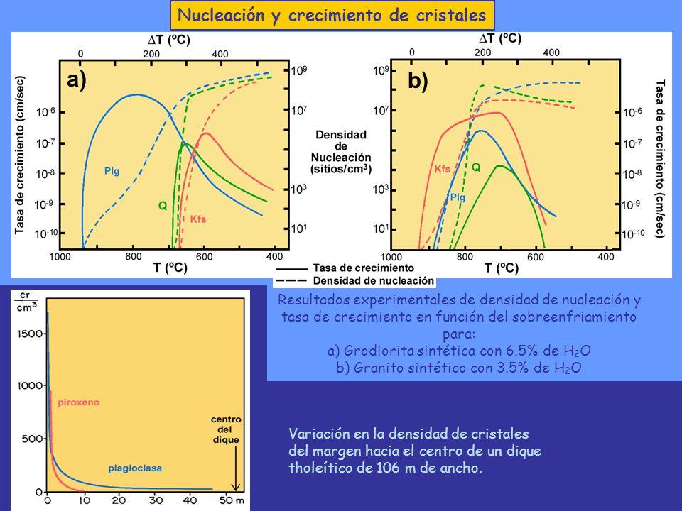 a) b) Resultados experimentales de densidad de nucleación y tasa de crecimiento en función del sobreenfriamiento para: a) Grodiorita sintética con 6.5