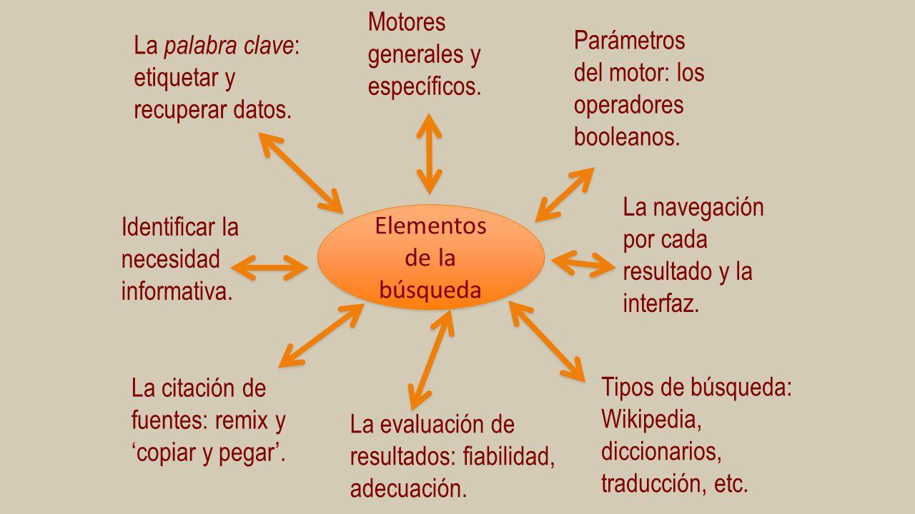 Elementos de la búsqueda La palabra clave : etiquetar y recuperar datos. Parámetros del motor: los operadores booleanos. Motores generales y específic