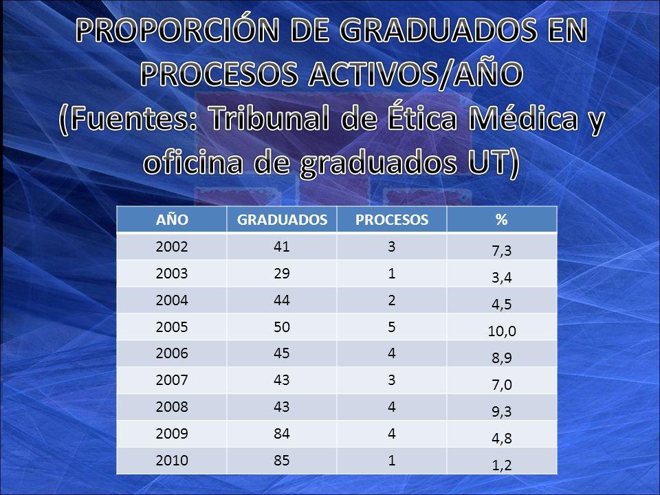 AÑOGRADUADOSPROCESOS% 2002413 7,3 2003291 3,4 2004442 4,5 2005505 10,0 2006454 8,9 2007433 7,0 2008434 9,3 2009844 4,8 2010851 1,2