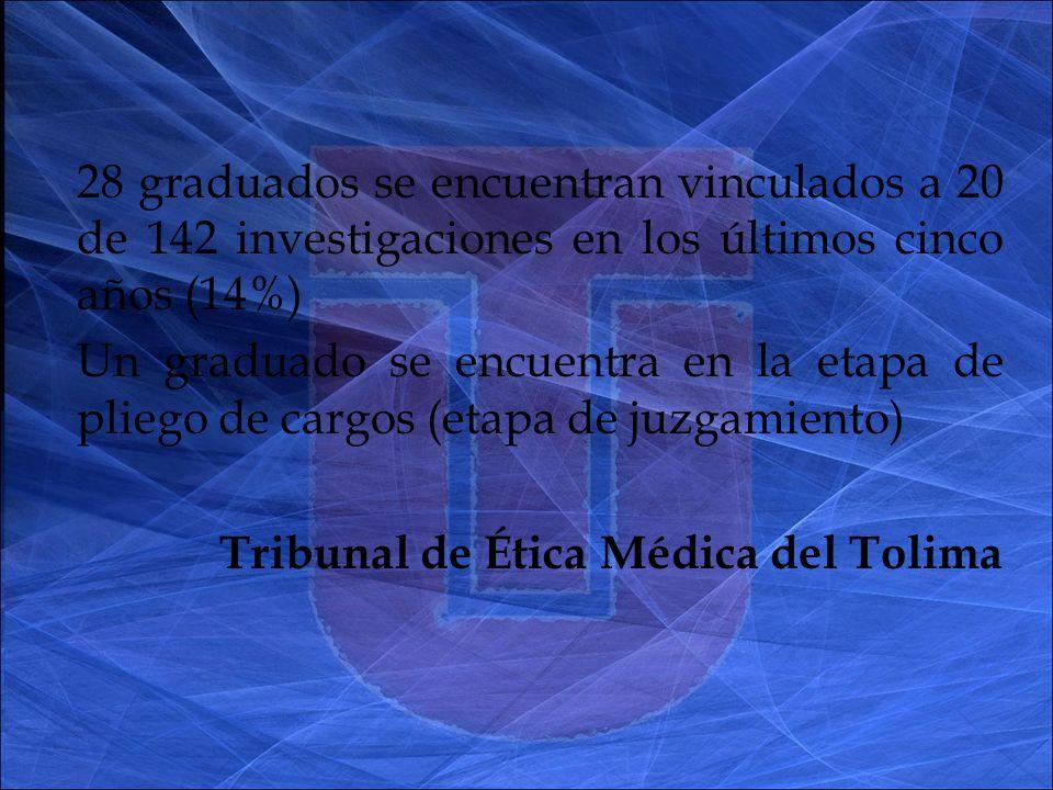 28 graduados se encuentran vinculados a 20 de 142 investigaciones en los últimos cinco años (14%) Un graduado se encuentra en la etapa de pliego de cargos (etapa de juzgamiento) Tribunal de Ética Médica del Tolima