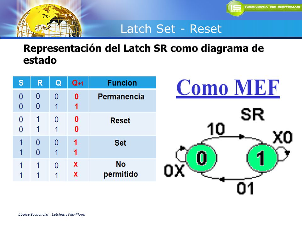 Representación del Latch SR como diagrama de estado Latch Set - Reset Lógica Secuencial – Latches y Flip-Flops