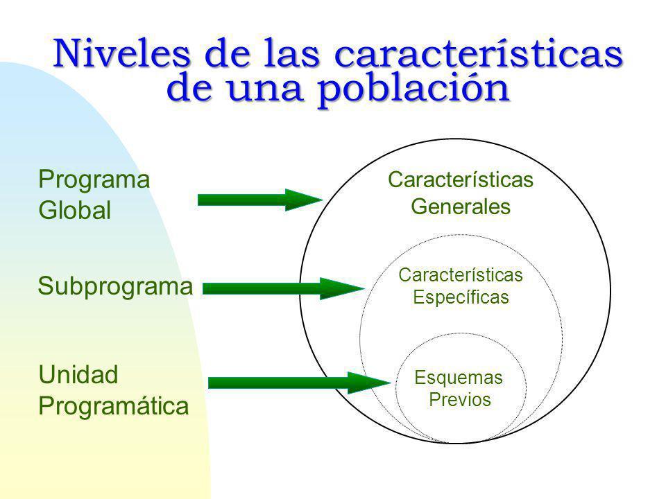 Niveles de las características de una población Esquemas Previos Características Específicas Características Generales Programa Global Subprograma Unidad Programática