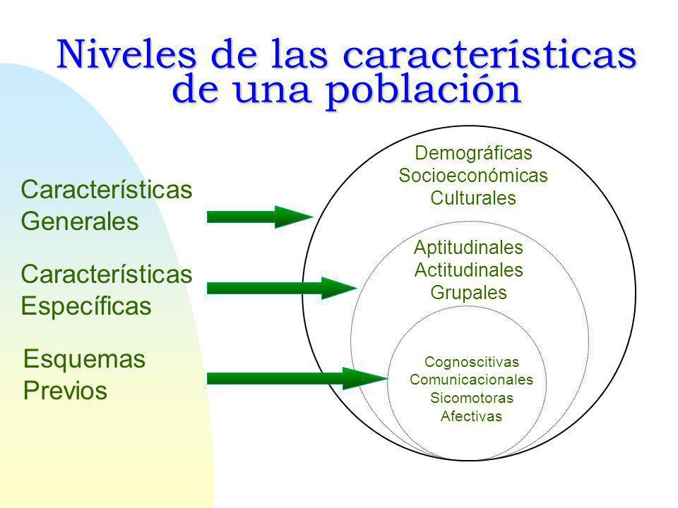 Niveles de las características de una población Aptitudinales Actitudinales Grupales Características Generales Características Específicas Esquemas Previos Demográficas Socioeconómicas Culturales Cognoscitivas Comunicacionales Sicomotoras Afectivas