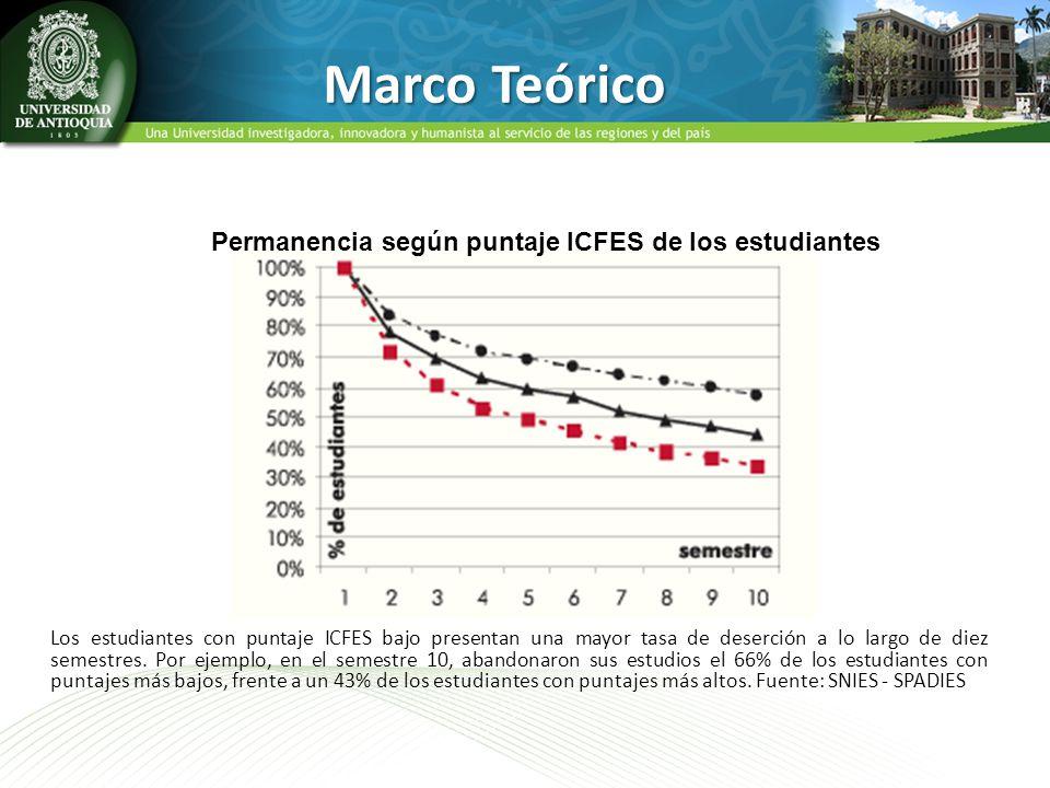 Marco Teórico Los estudiantes con puntaje ICFES bajo presentan una mayor tasa de deserción a lo largo de diez semestres. Por ejemplo, en el semestre 1