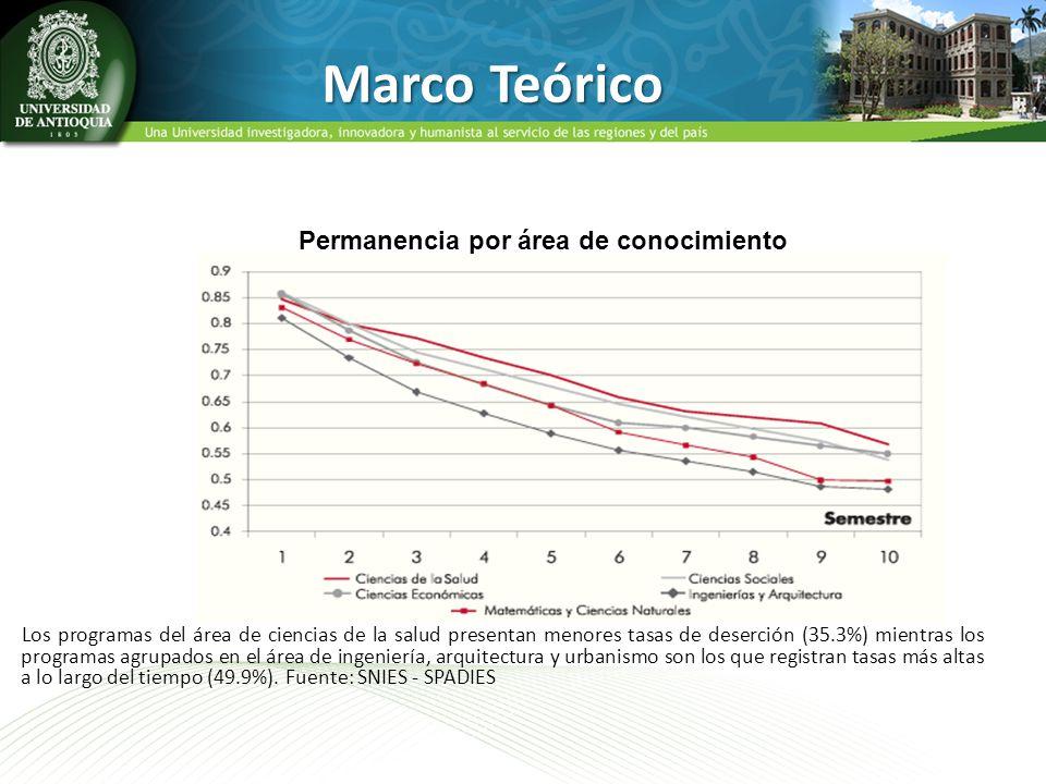 Marco Teórico Los programas del área de ciencias de la salud presentan menores tasas de deserción (35.3%) mientras los programas agrupados en el área