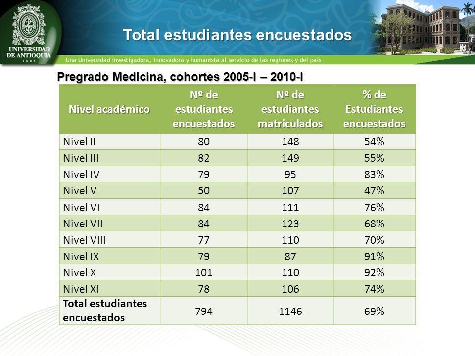 Nivel académico Nº de estudiantes encuestados Nº de estudiantes matriculados % de Estudiantes encuestados Nivel II8014854% Nivel III8214955% Nivel IV7