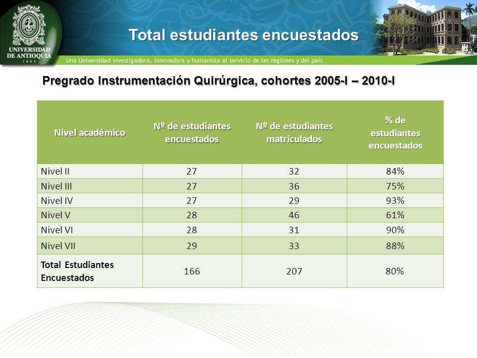 Nivel académico Nº de estudiantes encuestados Nº de estudiantes matriculados % de estudiantes encuestados Nivel II273284% Nivel III273675% Nivel IV272