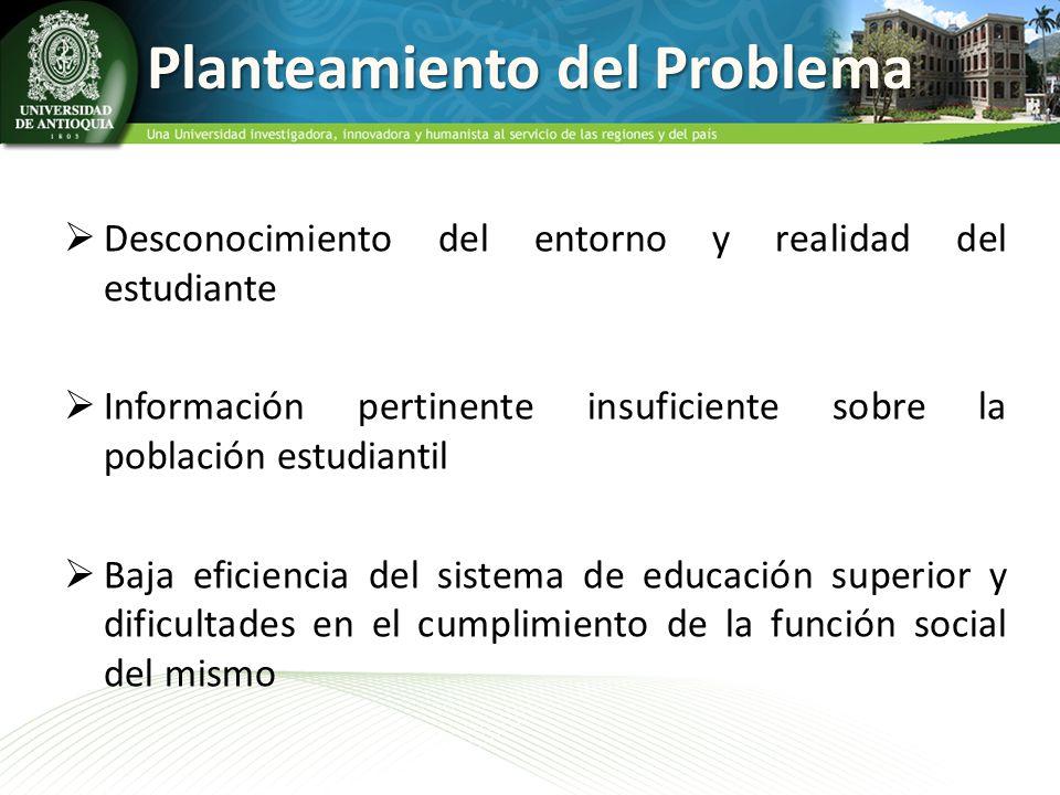 Planteamiento del Problema Desconocimiento del entorno y realidad del estudiante Información pertinente insuficiente sobre la población estudiantil Ba
