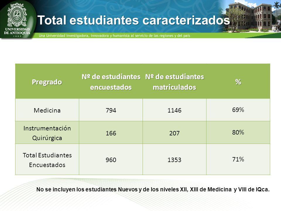 Pregrado Nº de estudiantes encuestados Nº de estudiantes matriculados % Medicina7941146 69% Instrumentación Quirúrgica 166207 80% Total Estudiantes En