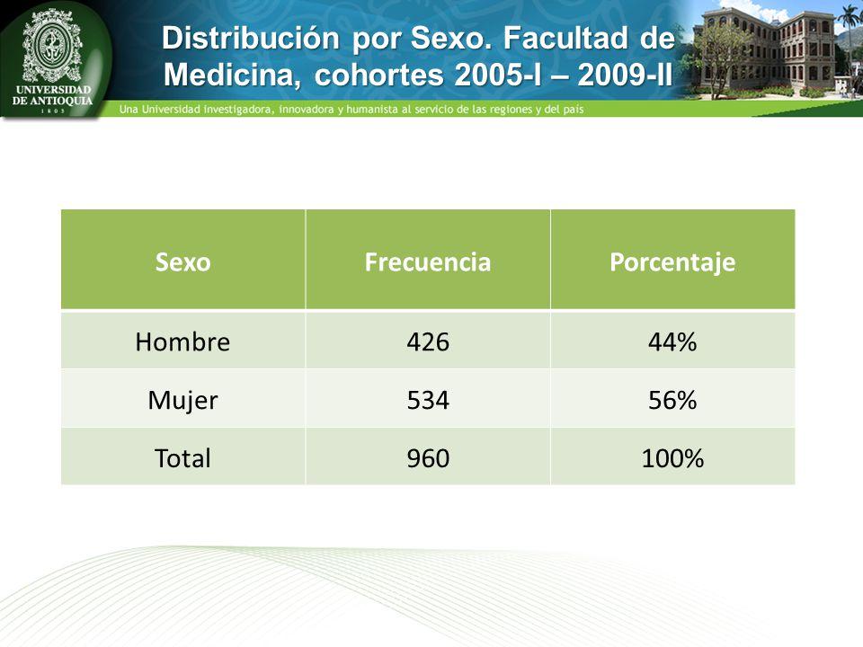 Distribución por Sexo. Facultad de Medicina, cohortes 2005-I – 2009-II SexoFrecuenciaPorcentaje Hombre42644% Mujer53456% Total960100%