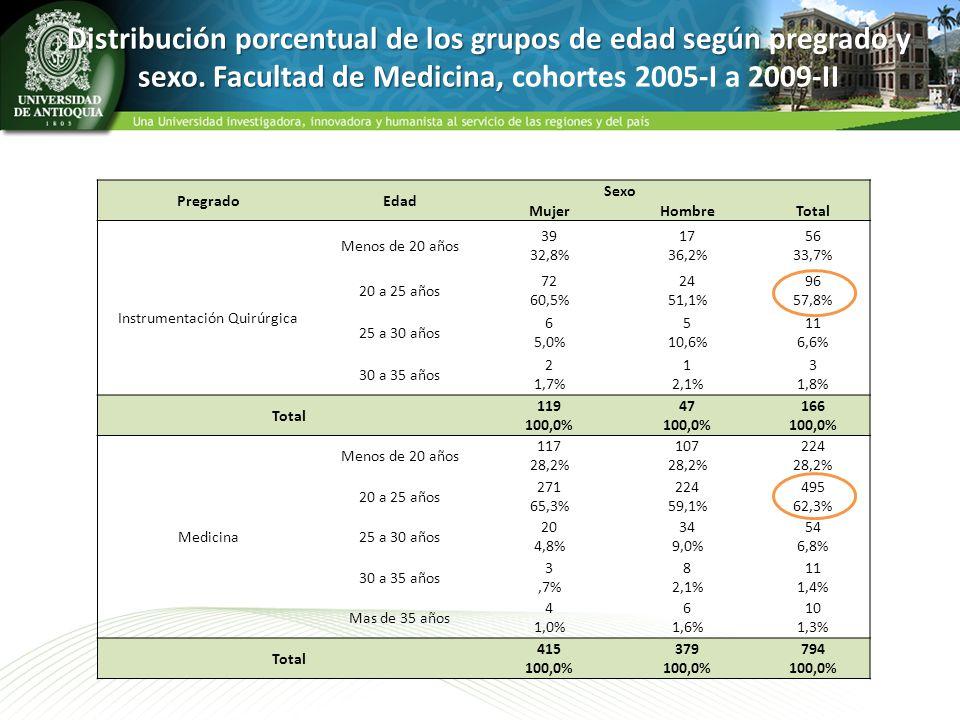 Distribución porcentual de los grupos de edad según pregrado y sexo. Facultad de Medicina, Distribución porcentual de los grupos de edad según pregrad