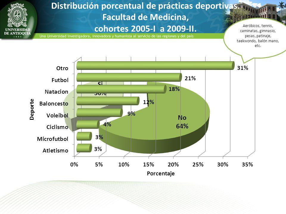Distribución porcentual de prácticas deportivas. Facultad de Medicina, cohortes 2005-I a 2009-II. Aeróbicos, tennis, caminatas, gimnasio, pesas, patin
