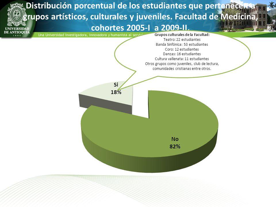 Distribución porcentual de los estudiantes que pertenecen a grupos artísticos, culturales y juveniles. Facultad de Medicina, cohortes 2005-I a 2009-II
